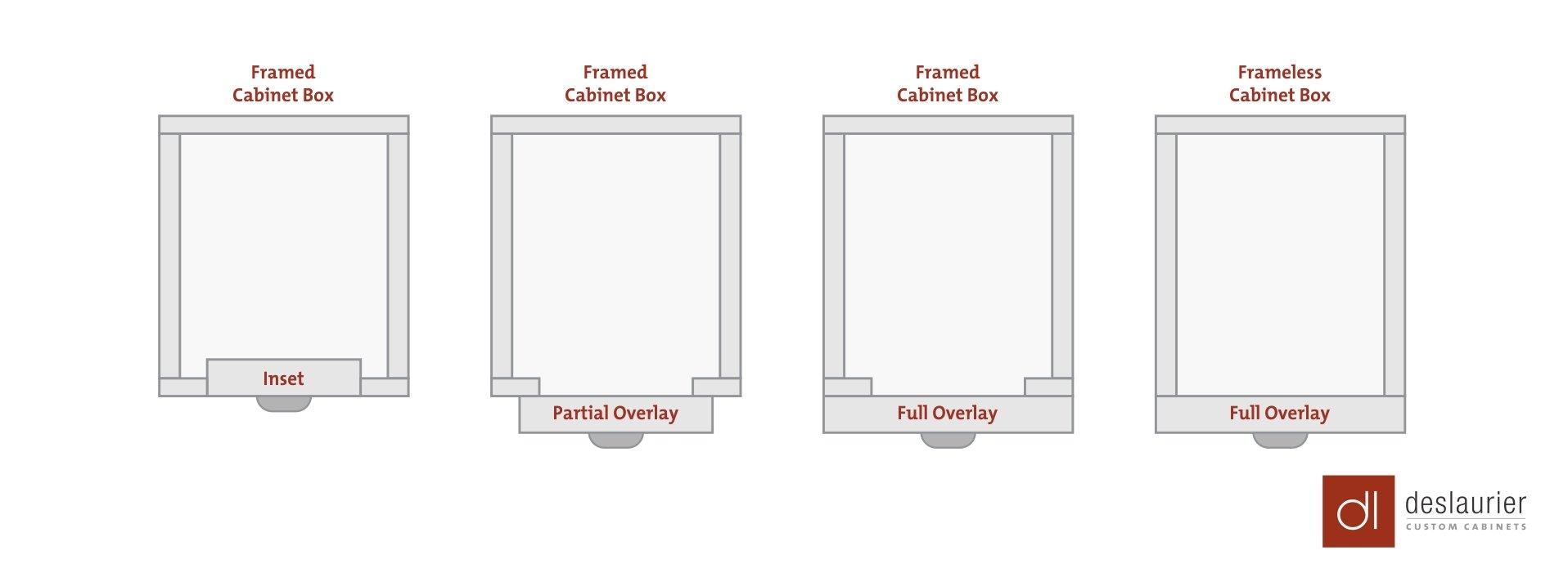 Framed and Frameless Cabinet Construction