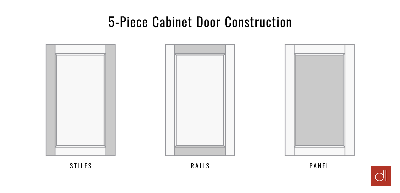 A graphic for 5-piece cabinet door construction